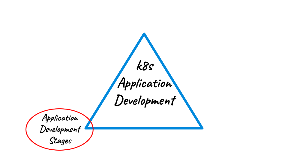 Application Development stages